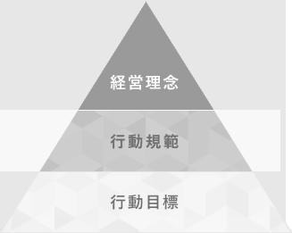 経営理念>行動規範>行動目標