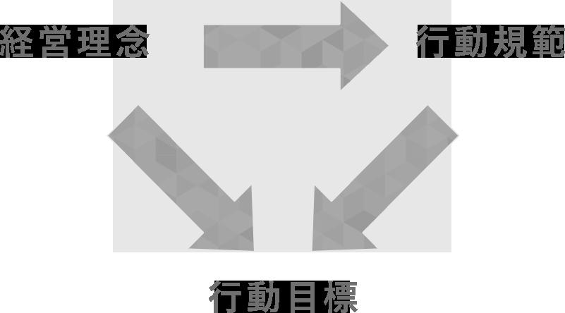 経営目標→進捗管理、経営目標・進捗管理→評価・査定